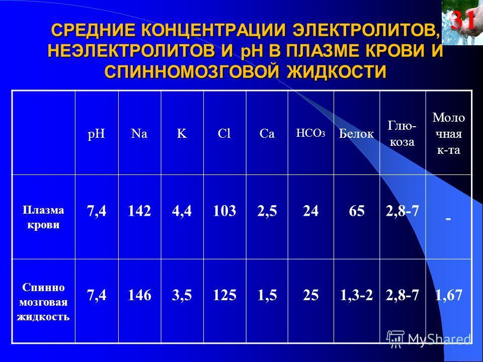 СРЕДНИЕ КОНЦЕНТРАЦИИ ЭЛЕКТРОЛИТОВ, НЕЭЛЕКТРОЛИТОВ И рН В ПЛАЗМЕ КРОВИ И СПИННОМОЗГОВОЙ ЖИДКОСТИ рНNaKClCa HCO 3 Белок Глю- коза Моло чная к-та Плазма крови 7,41424,41032,524652,8-7 - Спинно мозговая жидкость 7,41463,51251,5251,3-22,8-71,6731