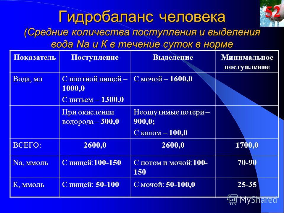 Гидробаланс человека (Средние количества поступления и выделения вода Na и К в течение суток в норме ПоказательПоступлениеВыделениеМинимальное поступление Вода, млС плотной пищей – 1000,0 С питьем – 1300,0 С мочой – 1600,0 При окислении водорода – 30