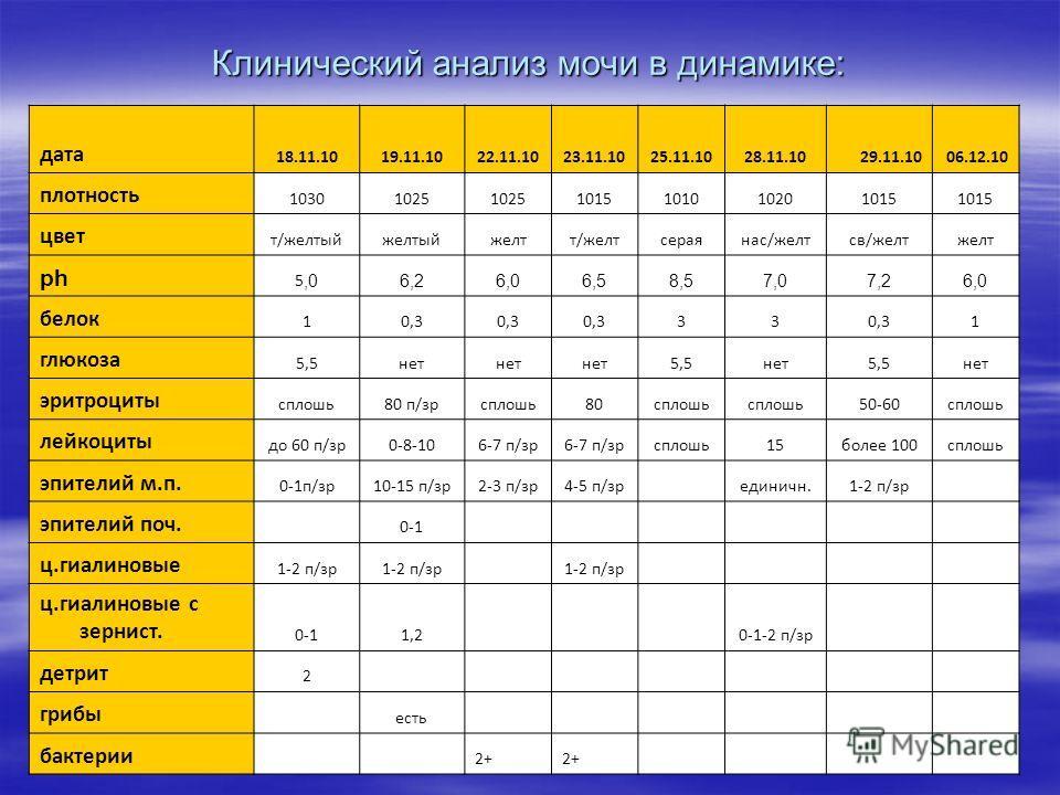 Клинический анализ мочи в динамике: дата 18.11.1019.11.1022.11.1023.11.1025.11.1028.11.1029.11.1006.12.10 плотность 10301025 1015101010201015 цвет т/желтыйжелтыйжелтт/желтсераянас/желтсв/желтжелт ph 5,0 6,26,06,58,57,07,26,0 белок 10,3 33 1 глюкоза 5
