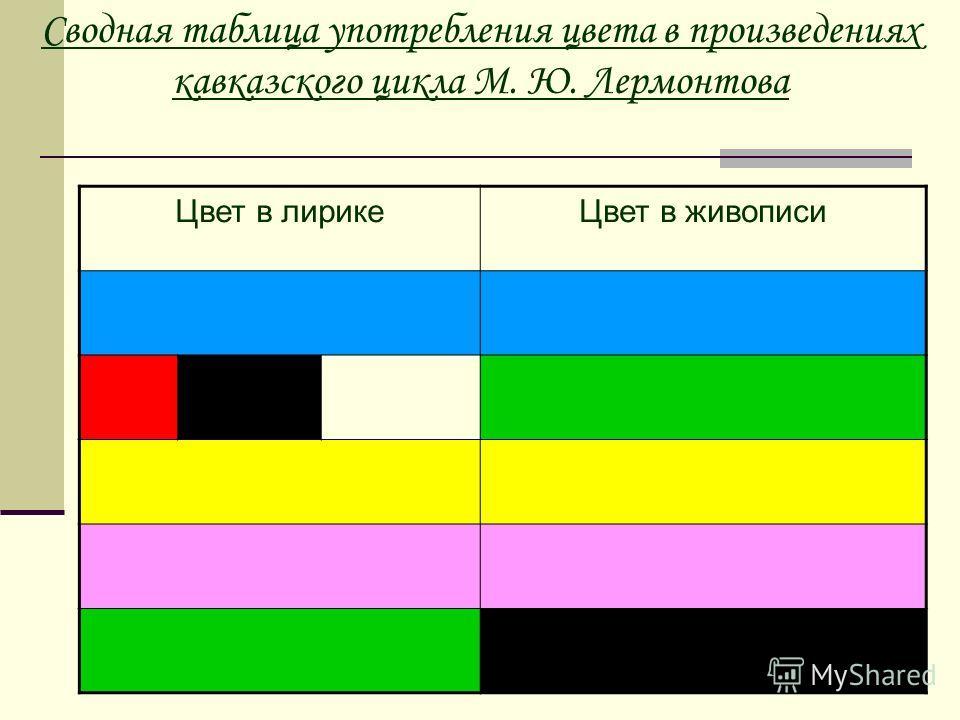 Сводная таблица употребления цвета в произведениях кавказского цикла М. Ю. Лермонтова Цвет в лирикеЦвет в живописи