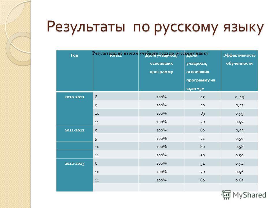 Результаты по русскому языку ГодКласс Доля учащихся, освоивших программу Доля учащихся, освоивших программу на «4» и «5» Эффективность обученности 2010-20118100%450, 49 9100%400,47 10100%830,59 11100%500,59 2011-20125100%600,53 9100%710,56 10100%800,