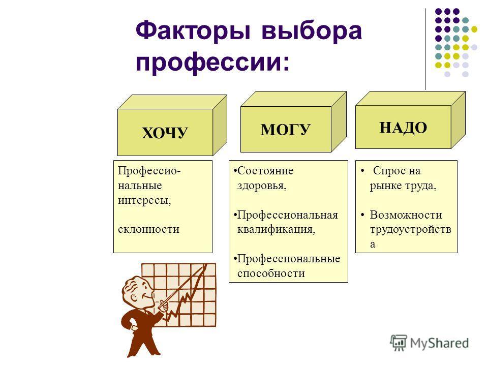 Факторы выбора профессии: НАДО МОГУ ХОЧУ Профессио- нальные интересы, склонности Состояние здоровья, Профессиональная квалификация, Профессиональные способности Спрос на рынке труда, Возможности трудоустройств а