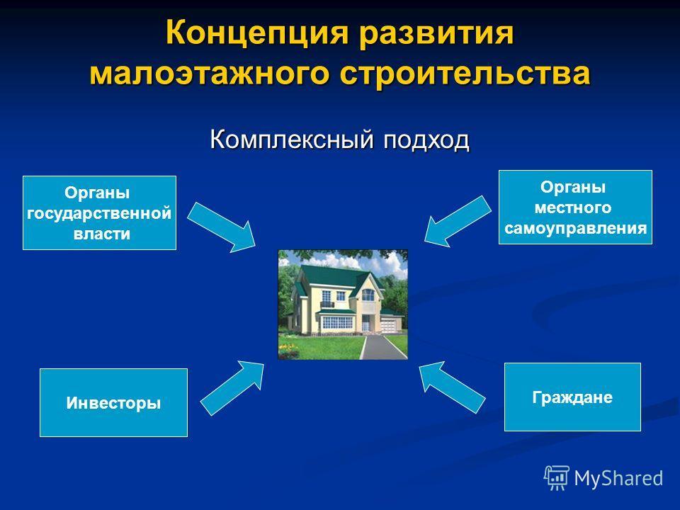 Концепция развития малоэтажного строительства Комплексный подход Органы государственной власти Инвесторы Органы местного самоуправления Граждане