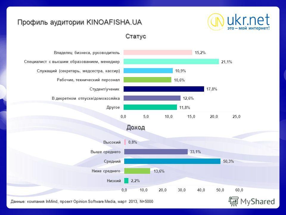 Статус Доход Профиль аудитории KINOAFISHA.UA Данные: компания InMind, проект Opinion Software Media, март 2013, N=5000