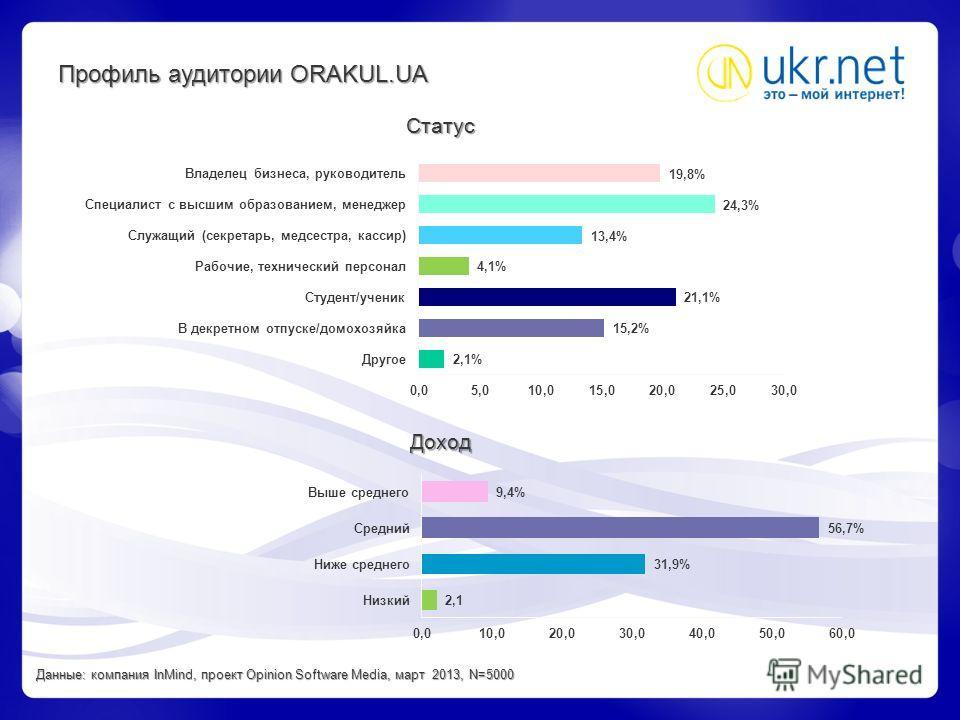 Статус Доход Профиль аудитории ORAKUL.UA Данные: компания InMind, проект Opinion Software Media, март 2013, N=5000
