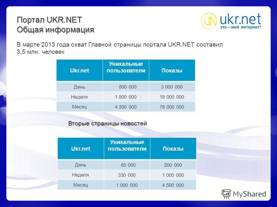 Портал UKR.NET Общая информация Вторые страницы новостей В марте 2013 года охват Главной страницы портала UKR.NET составил 3,5 млн. человек Ukr.net Уникальные пользователиПоказы День 800 0003 000 000 Неделя 1 800 00018 000 000 Месяц 4 200 00078 000 0