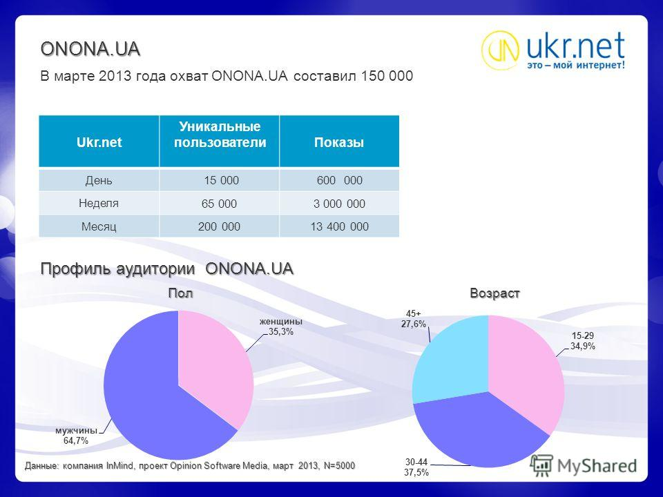 ONONA.UA В марте 2013 года охват ONONA.UA составил 150 000 Ukr.net Уникальные пользователиПоказы День 15 000600 000 Неделя 65 0003 000 000 Месяц 200 00013 400 000 Профиль аудитории ONONA.UA Пол Возраст Данные: компания InMind, проект Opinion Software