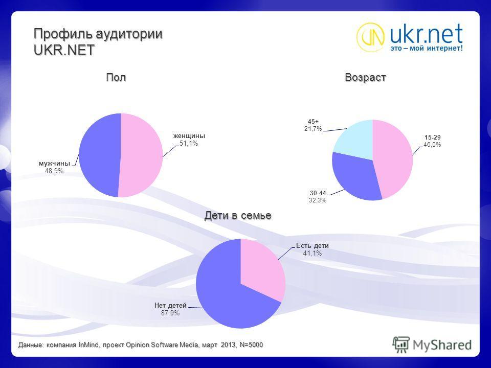Профиль аудитории UKR.NET ПолВозраст Дети в семье Данные: компания InMind, проект Opinion Software Media, март 2013, N=5000