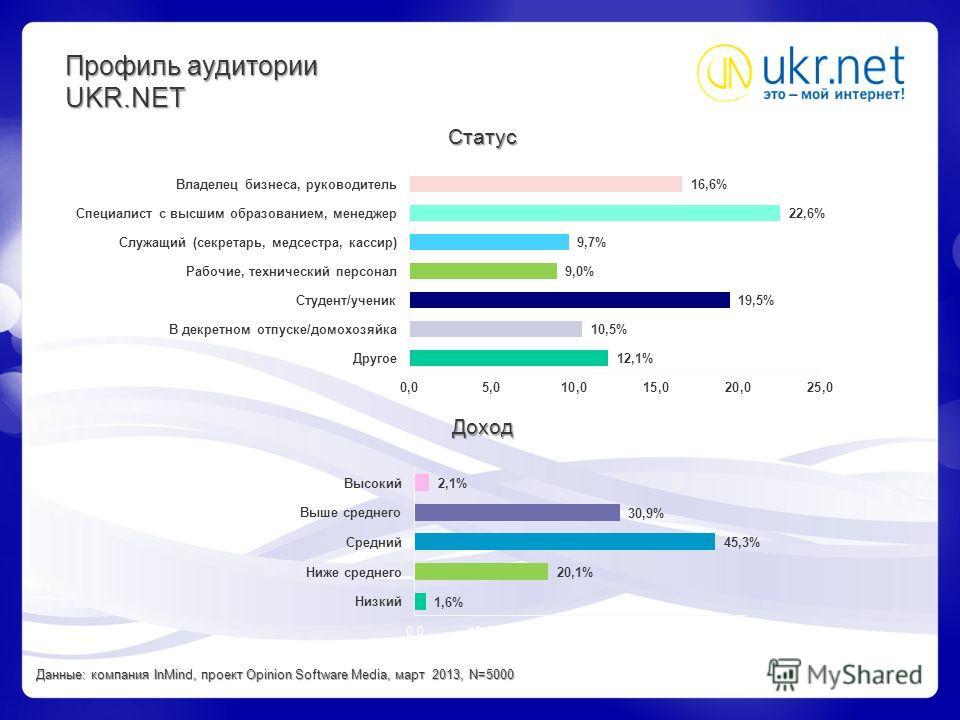 Профиль аудитории UKR.NET Статус Доход Данные: компания InMind, проект Opinion Software Media, март 2013, N=5000