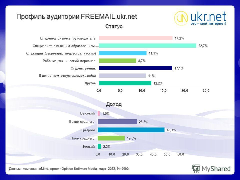 Профиль аудитории FREEMAIL.ukr.net Статус Доход Данные: компания InMind, проект Opinion Software Media, март 2013, N=5000