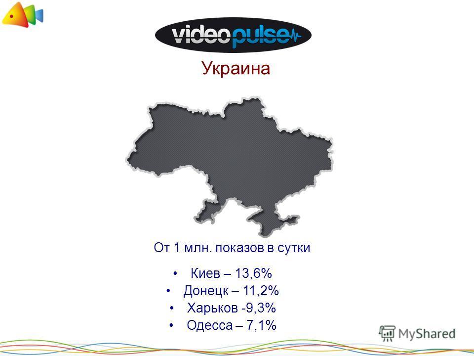 Украина Киев – 13,6% Донецк – 11,2% Харьков -9,3% Одесса – 7,1% От 1 млн. показов в сутки