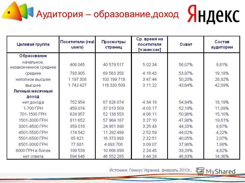 Аудитория – образование,доход Источник: Гемиус Украина, февраль 2010г.