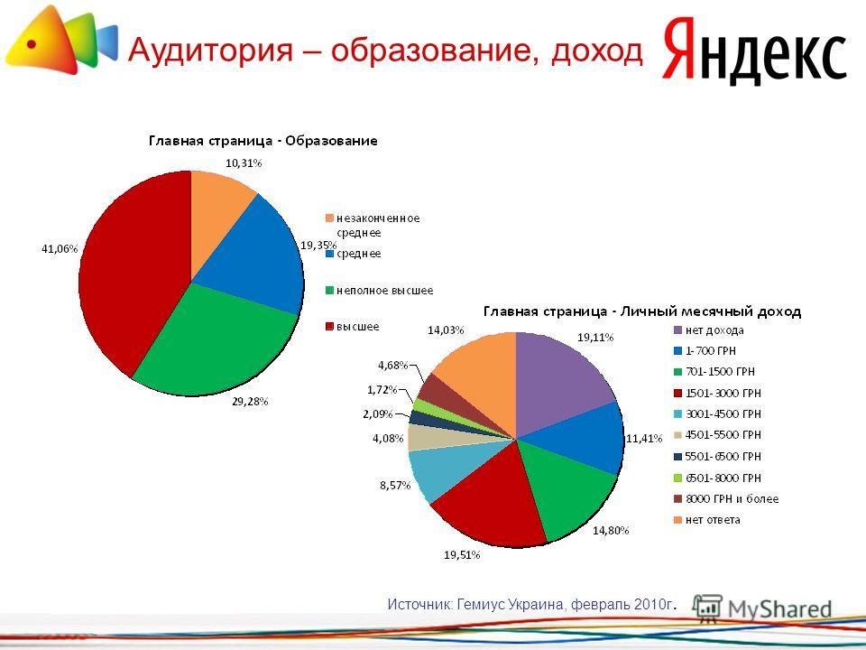Аудитория – образование, доход Источник: Гемиус Украина, февраль 2010г.