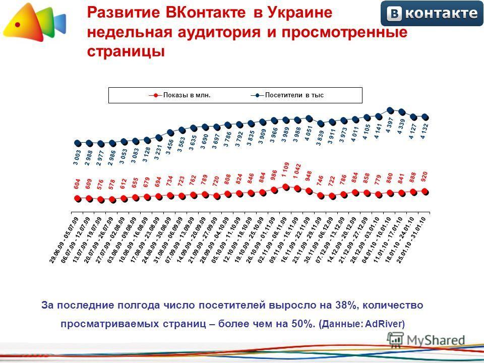 Развитие ВКонтакте в Украине недельная аудитория и просмотренные страницы За последние полгода число посетителей выросло на 38%, количество просматриваемых страниц – более чем на 50%. ( Данные: AdRiver)