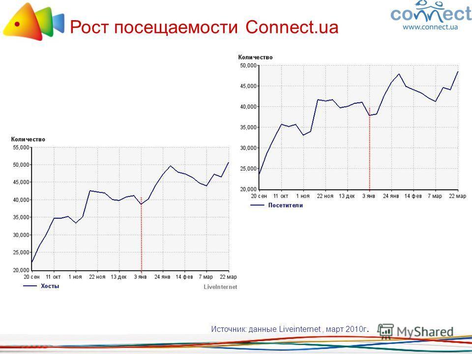 Рост посещаемости Connect.ua Источник: данные Liveinternet, март 2010г.