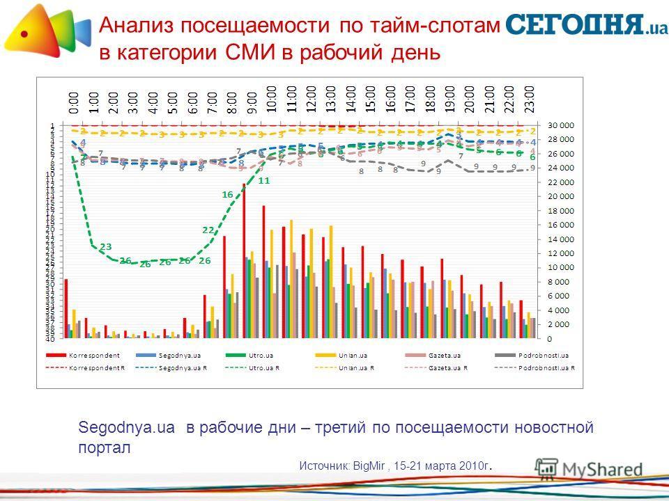 Анализ посещаемости по тайм-слотам в категории СМИ в рабочий день Источник: BigMir, 15-21 марта 2010г. Segodnya.ua в рабочие дни – третий по посещаемости новостной портал