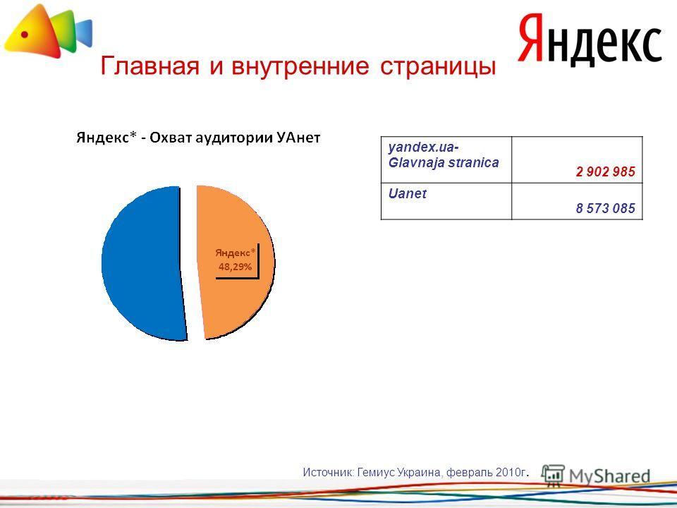 Главная и внутренние страницы yandex.ua- Glavnaja stranica 2 902 985 Uanet 8 573 085 Источник: Гемиус Украина, февраль 2010г.