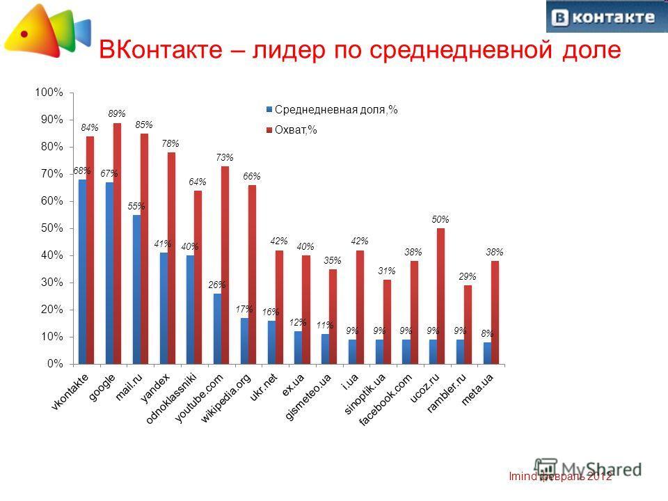 Imind февраль 2012 ВКонтакте – лидер по среднедневной доле