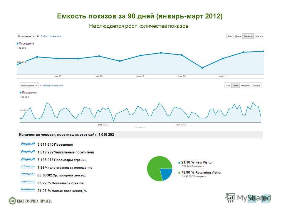 Емкость показов за 90 дней (январь-март 2012) Наблюдается рост количества показов