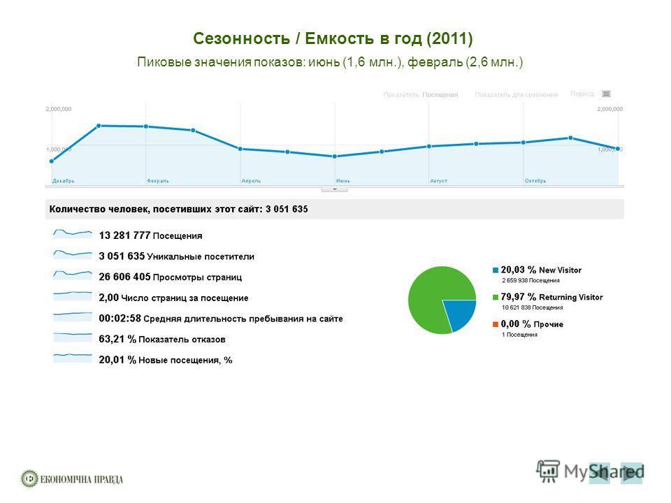 Сезонность / Емкость в год (2011) Пиковые значения показов: июнь (1,6 млн.), февраль (2,6 млн.)