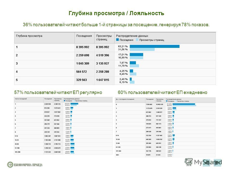 Глубина просмотра / Лояльность 57% пользователей читают ЕП регулярно60% пользователей читают ЕП ежедневно 36% пользователей читают больше 1-й страницы за посещение, генерируя 78% показов.