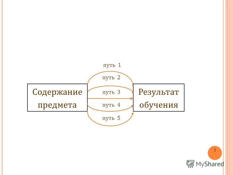 Содержание предмета Результат обучения путь 1 путь 2 путь 3 путь 4 путь 5 7