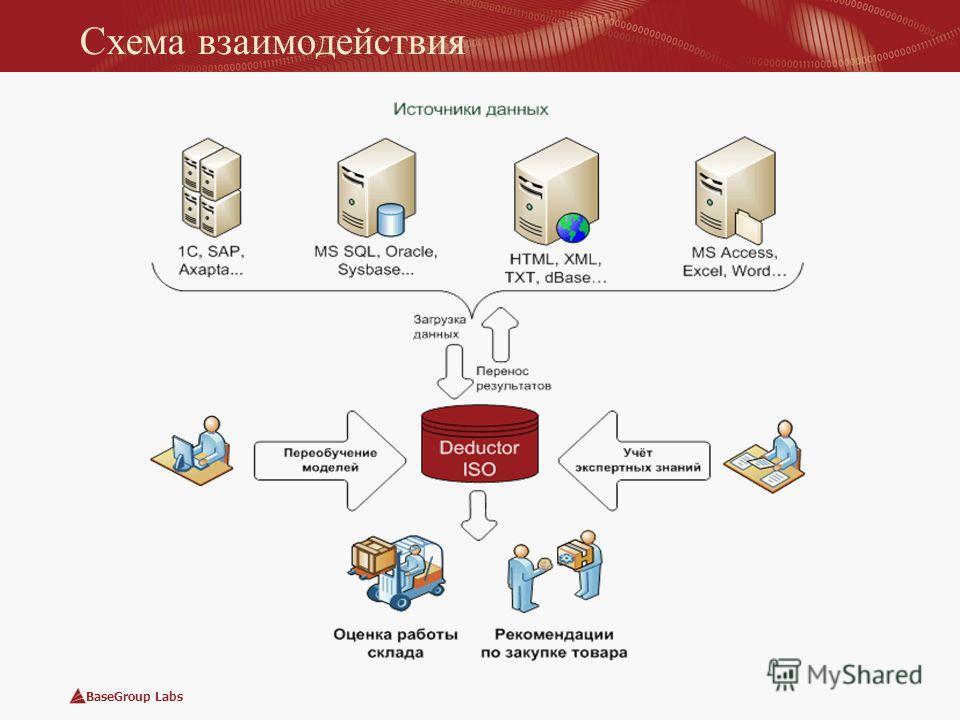 BaseGroup Labs Схема взаимодействия