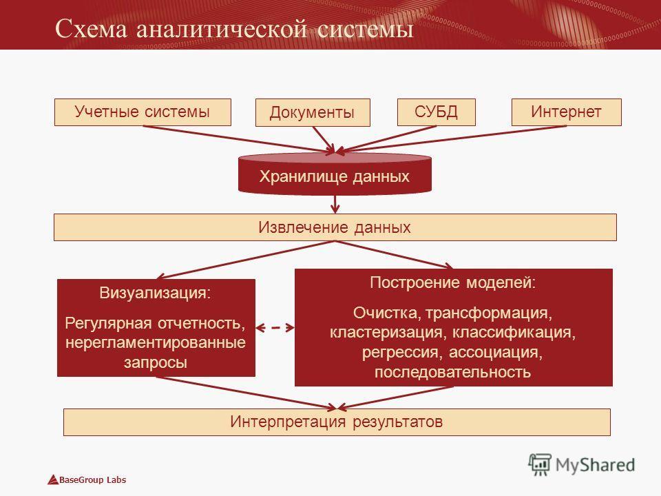 BaseGroup Labs Схема аналитической системы Хранилище данных Учетные системы Документы СУБДИнтернет Извлечение данных Визуализация: Регулярная отчетность, нерегламентированные запросы Построение моделей: Очистка, трансформация, кластеризация, классифи