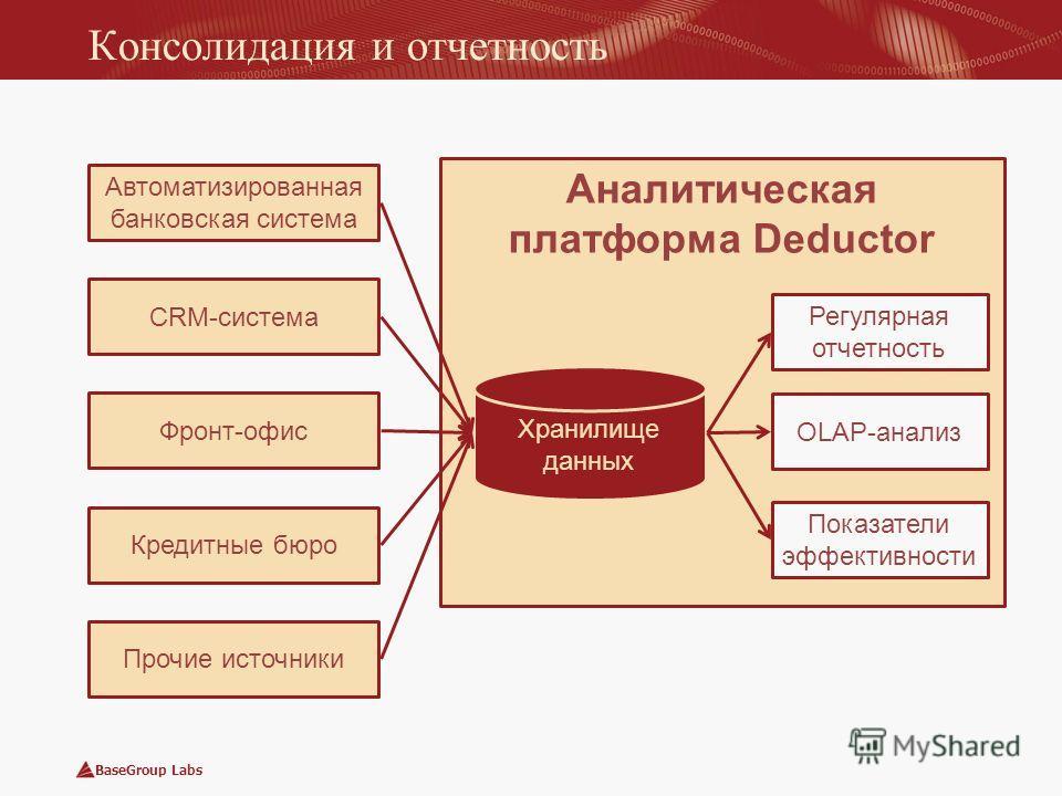 BaseGroup Labs Аналитическая платформа Deductor Консолидация и отчетность Автоматизированная банковская система CRM-система Фронт-офис Кредитные бюро Прочие источники Хранилище данных Регулярная отчетность OLAP-анализ Показатели эффективности