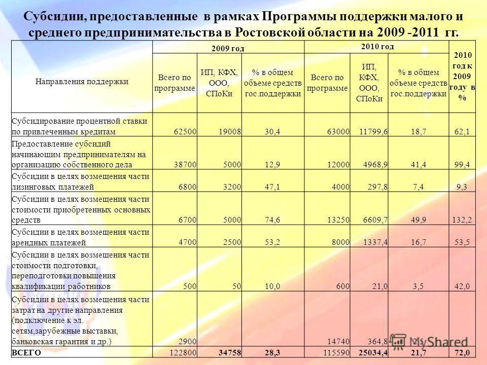 Субсидии, предоставленные в рамках Программы поддержки малого и среднего предпринимательства в Ростовской области на 2009 -2011 гг. Направления поддержки 2009 год 2010 год 2010 год к 2009 году в % Всего по программе ИП, КФХ, ООО, СПоКи % в общем объе