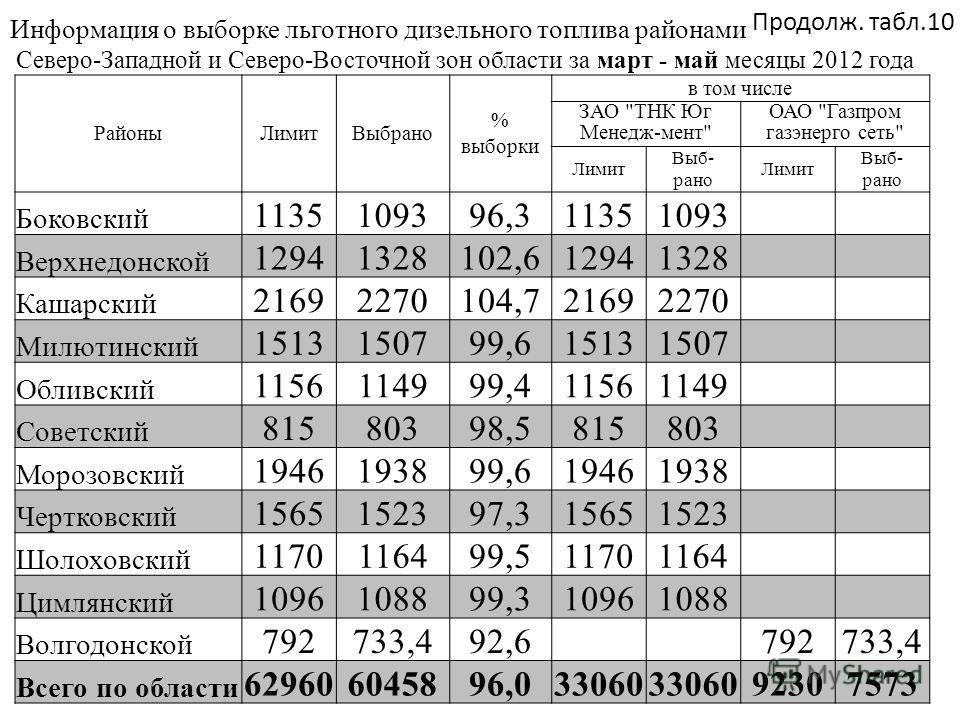 Информация о выборке льготного дизельного топлива районами Северо-Западной и Северо-Восточной зон области за март - май месяцы 2012 года РайоныЛимитВыбрано % выборки в том числе ЗАО