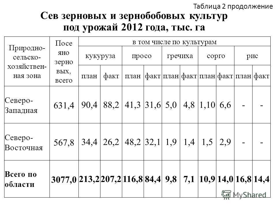 Таблица 2 продолжение Сев зерновых и зернобобовых культур под урожай 2012 года, тыс. га Природно- сельско- хозяйствен- ная зона Посе яно зерно вых, всего в том числе по культурам кукурузапросогречихасоргорис планфактпланфактпланфактпланфактпланфакт С