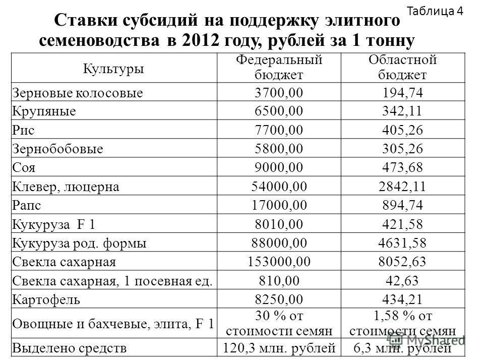 Таблица 4 Ставки субсидий на поддержку элитного семеноводства в 2012 году, рублей за 1 тонну Культуры Федеральный бюджет Областной бюджет Зерновые колосовые3700,00194,74 Крупяные6500,00342,11 Рис7700,00405,26 Зернобобовые5800,00305,26 Соя9000,00473,6