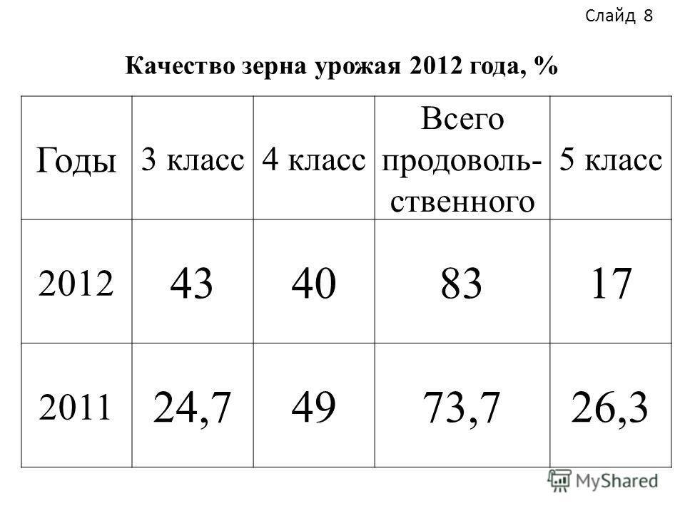 Качество зерна урожая 2012 года, % Годы 3 класс4 класс Всего продоволь- ственного 5 класс 2012 43408317 2011 24,74973,726,3 Слайд 8