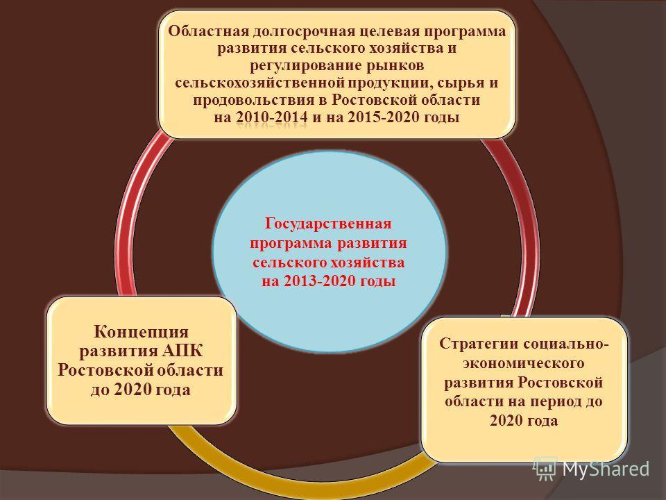 Государственная программа развития сельского хозяйства на 2013-2020 годы Стратегии социально- экономического развития Ростовской области на период до 2020 года Концепция развития АПК Ростовской области до 2020 года