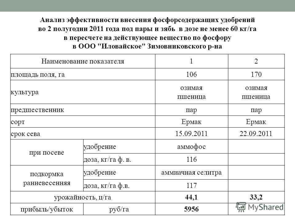 Анализ эффективности внесения фосфорсодержащих удобрений во 2 полугодии 2011 года под пары и зябь в дозе не менее 60 кг/га в пересчете на действующее вещество по фосфору в ООО
