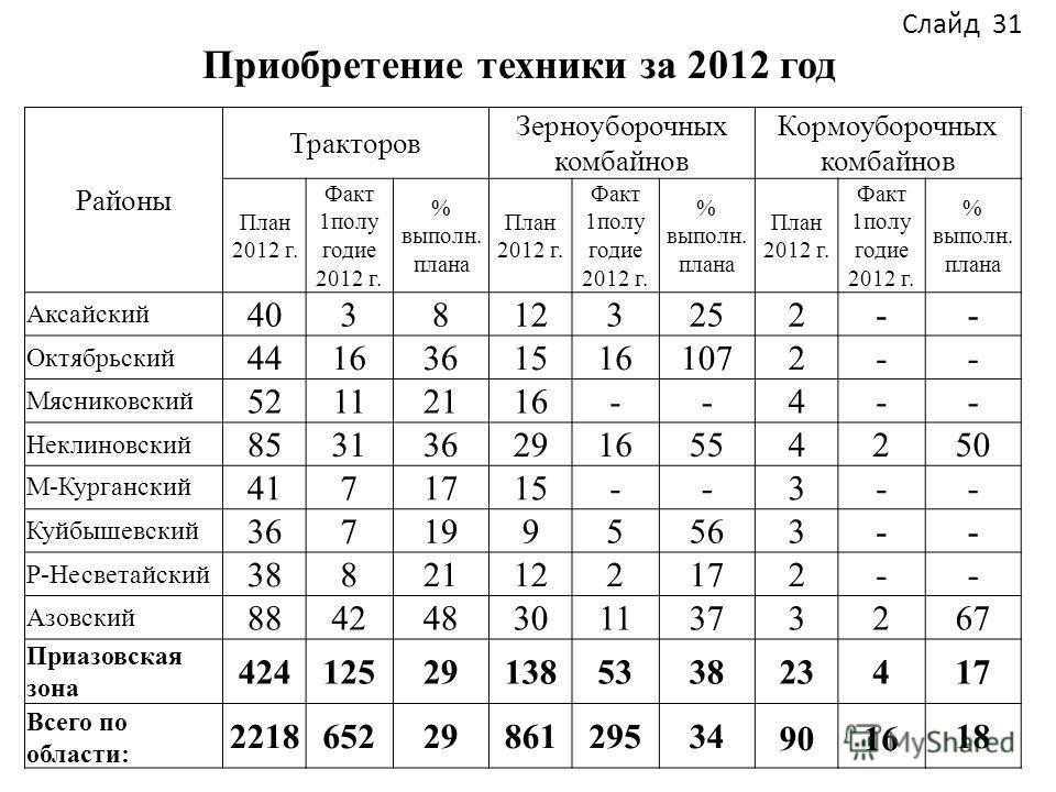 Приобретение техники за 2012 год Районы Тракторов Зерноуборочных комбайнов Кормоуборочных комбайнов План 2012 г. Факт 1полу годие 2012 г. % выполн. плана План 2012 г. Факт 1полу годие 2012 г. % выполн. плана План 2012 г. Факт 1полу годие 2012 г. % вы