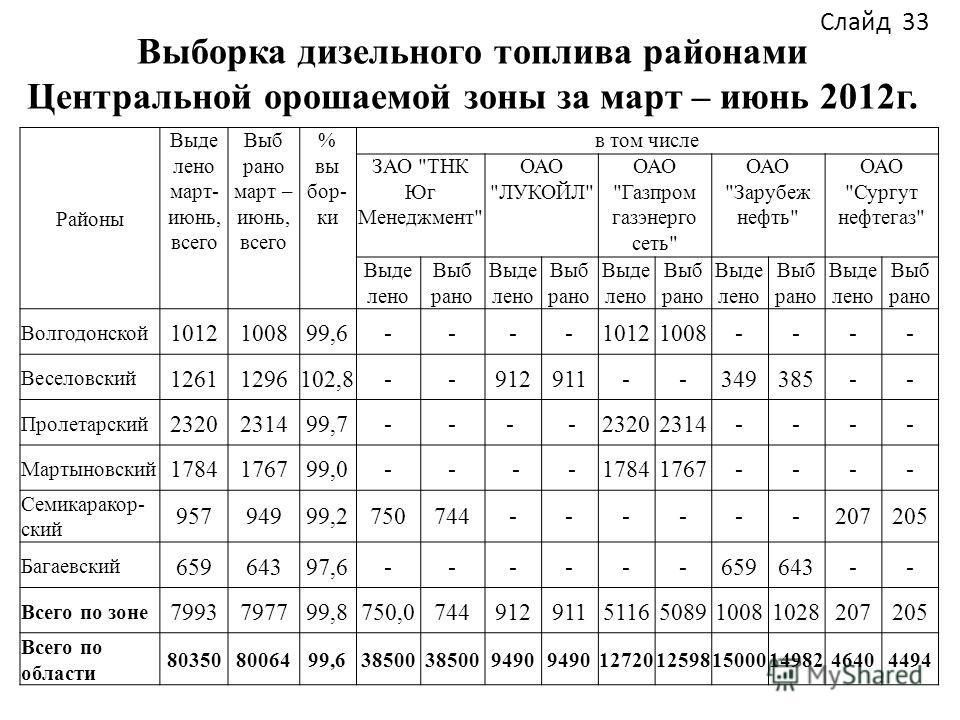 Выборка дизельного топлива районами Центральной орошаемой зоны за март – июнь 2012г. Слайд 33 Районы Выде лено март- июнь, всего Выб рано март – июнь, всего % вы бор- ки в том числе ЗАО