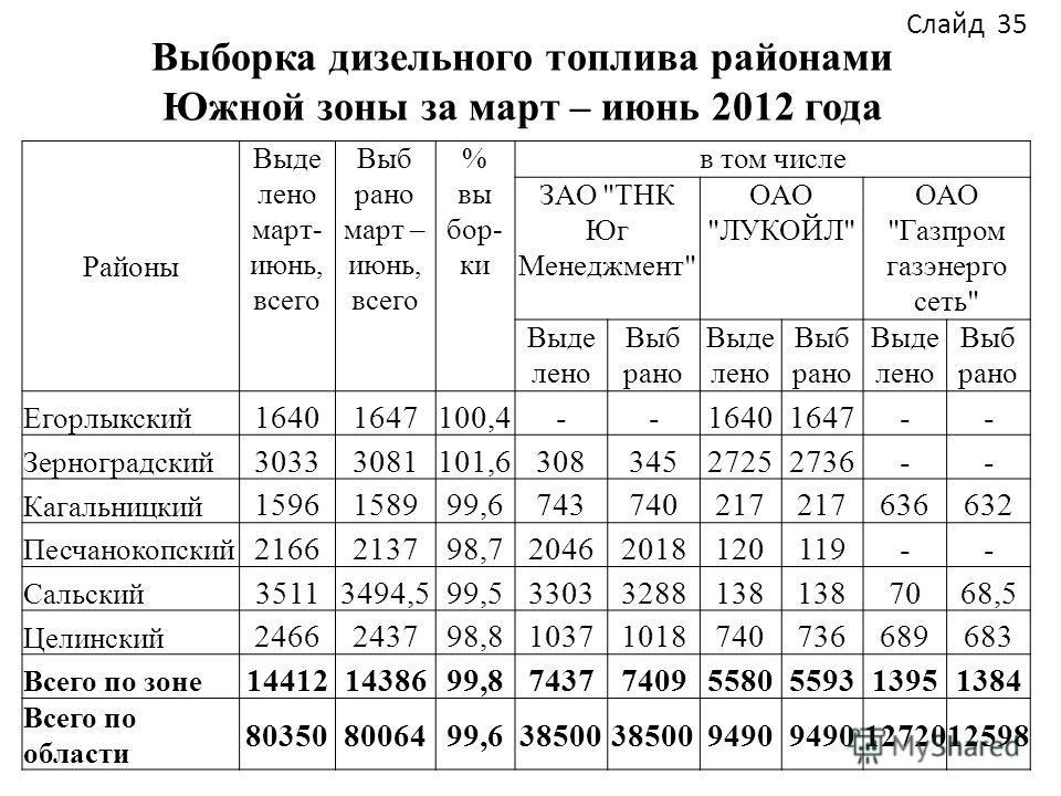Выборка дизельного топлива районами Южной зоны за март – июнь 2012 года Слайд 35 Районы Выде лено март- июнь, всего Выб рано март – июнь, всего % вы бор- ки в том числе ЗАО