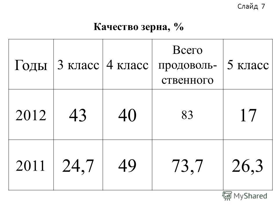 Качество зерна, % Годы 3 класс4 класс Всего продоволь- ственного 5 класс 2012 4340 83 17 2011 24,74973,726,3 Слайд 7