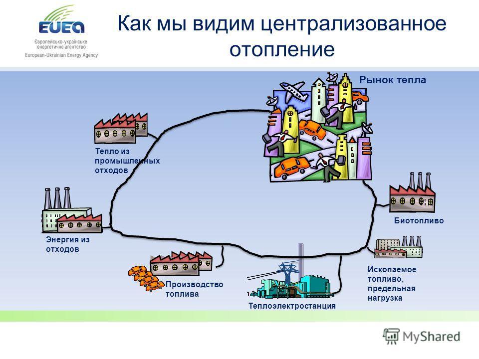 Ископаемое топливо, предельная нагрузка Как мы видим централизованное отопление Рынок тепла Биотопливо Теплоэлектростанция Энергия из отходов Производство топлива
