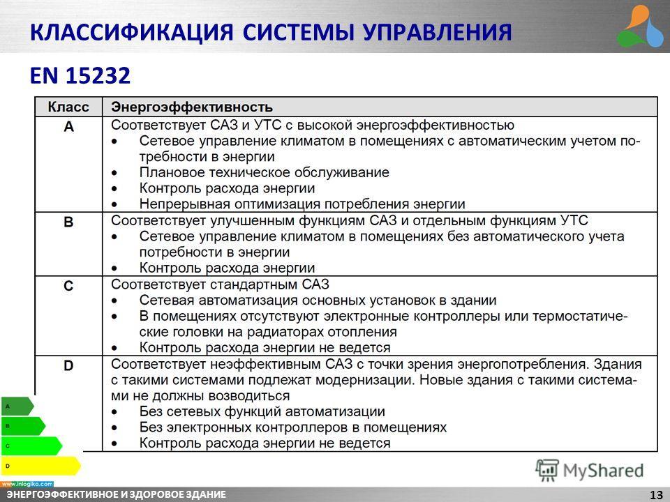 ЭНЕРГОЭФФЕКТИВНОЕ И ЗДОРОВОЕ ЗДАНИЕ 13 КЛАССИФИКАЦИЯ СИСТЕМЫ УПРАВЛЕНИЯ EN 15232