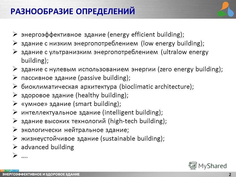 ЭНЕРГОЭФФЕКТИВНОЕ И ЗДОРОВОЕ ЗДАНИЕ 2 РАЗНООБРАЗИЕ ОПРЕДЕЛЕНИЙ энергоэффективное здание (energy efficient building); здание с низким энергопотреблением (low energy building); здание с ультранизким энергопотреблением (ultralow energy building); здание