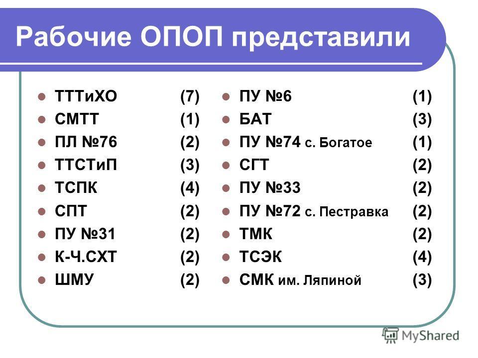 Рабочие ОПОП представили ТТТиХО (7) СМТТ (1) ПЛ 76 (2) ТТСТиП (3) ТСПК (4) СПТ (2) ПУ 31 (2) К-Ч.СХТ(2) ШМУ (2) ПУ 6(1) БАТ(3) ПУ 74 с. Богатое (1) СГТ(2) ПУ 33(2) ПУ 72 с. Пестравка (2) ТМК(2) ТСЭК(4) СМК им. Ляпиной (3)