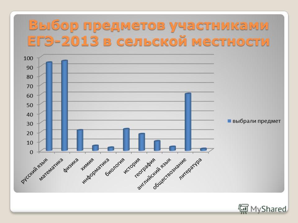 Выбор предметов участниками ЕГЭ-2013 в сельской местности