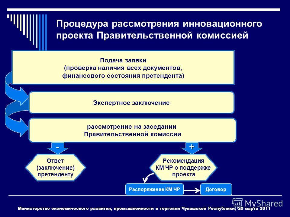 Процедура рассмотрения инновационного проекта Правительственной комиссией Подача заявки (проверка наличия всех документов, финансового состояния претендента) Экспертное заключение рассмотрение на заседании Правительственной комиссии - Рекомендация КМ