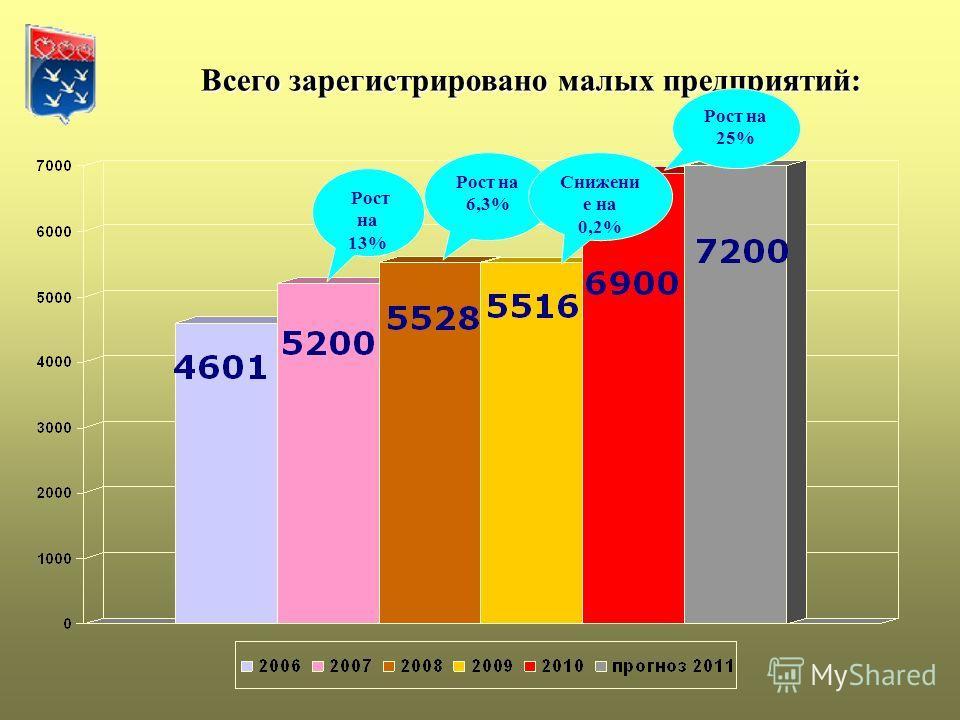 Всего зарегистрировано малых предприятий: Всего зарегистрировано малых предприятий: Рост на 13% Рост на 25% Рост на 6,3% Снижени е на 0,2%