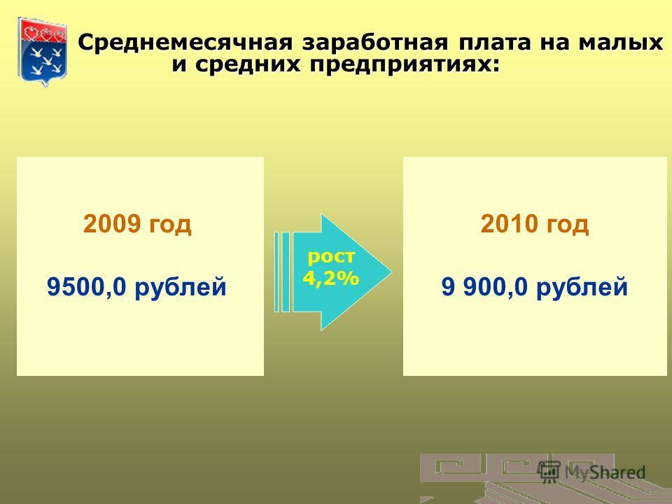 Среднемесячная заработная плата на малых и средних предприятиях: Среднемесячная заработная плата на малых и средних предприятиях: 2009 год 9500,0 рублей 2010 год 9 900,0 рублей рост 4,2%