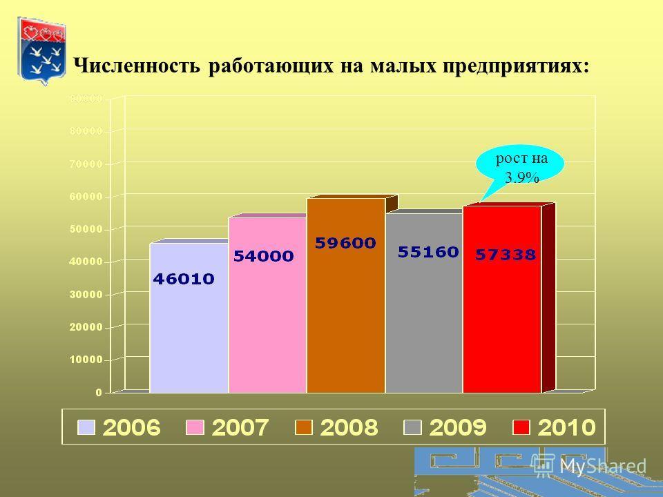 Численность работающих на малых предприятиях: рост на 3.9%