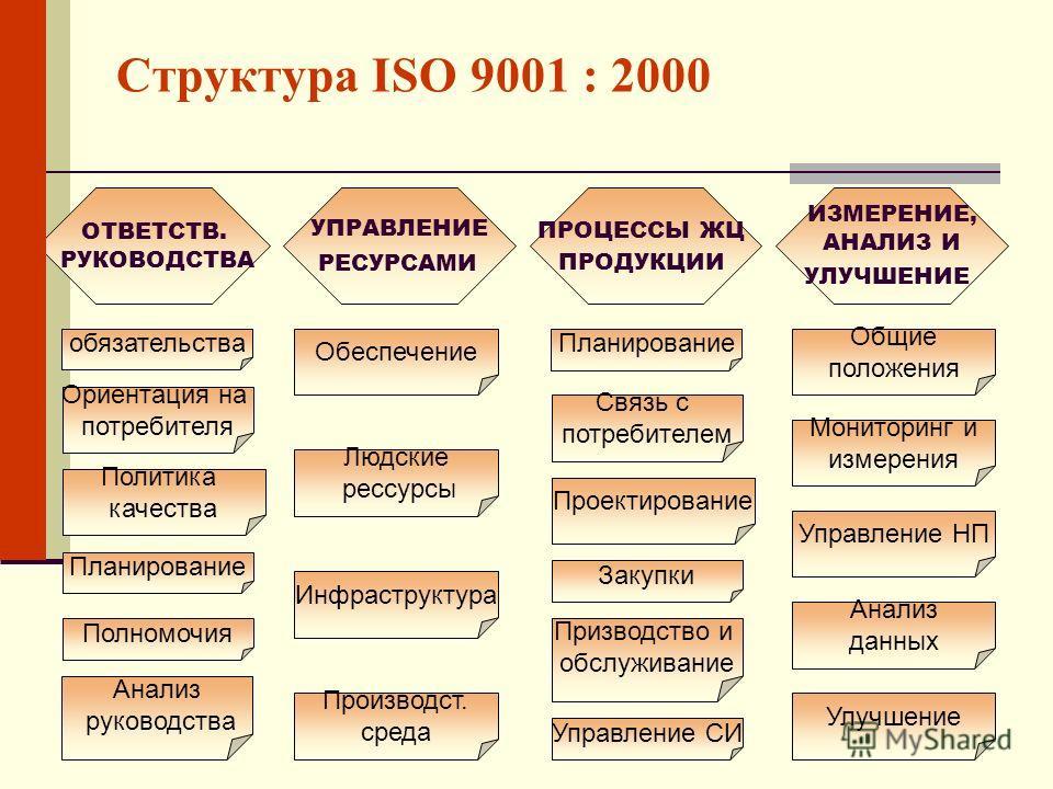 Структура ISO 9001 : 2000 ОТВЕТСТВ. РУКОВОДСТВА УПРАВЛЕНИЕ РЕСУРСАМИ ПРОЦЕССЫ ЖЦ ПРОДУКЦИИ ИЗМЕРЕНИЕ, АНАЛИЗ И УЛУЧШЕНИЕ обязательства Ориентация на потребителя Политика качества Планирование Полномочия Анализ руководства Обеспечение Людские рессурсы